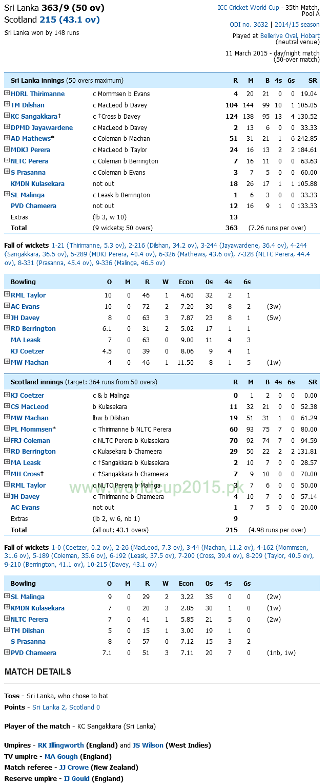 Sri Lanka Vs Scotland Score Card